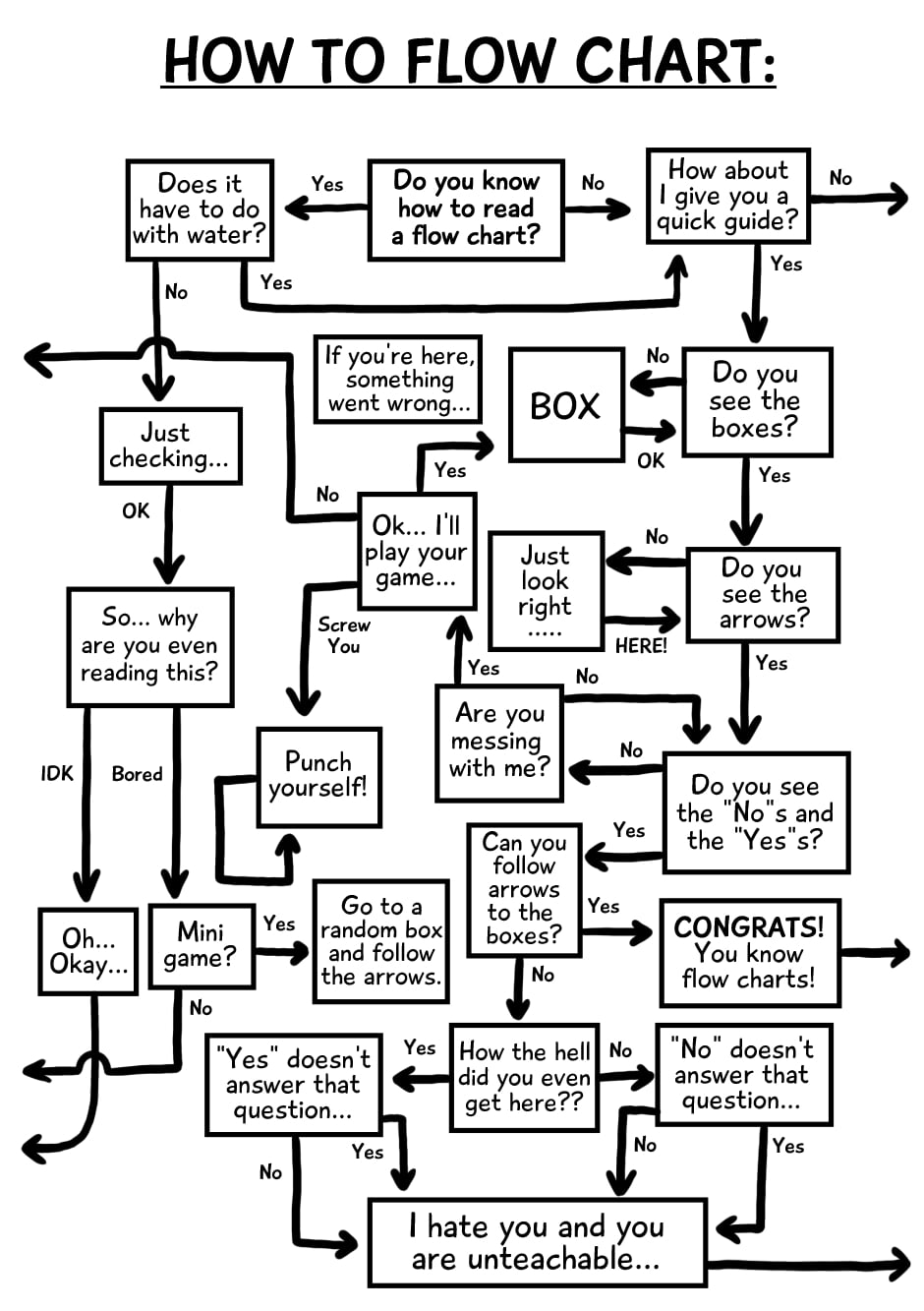 A hilarious flowchart explaining flowcharts digg sketchy antics flow chart image 1 nvjuhfo Image collections