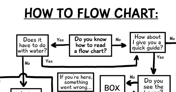 Sketchy Antics Flow Chart Tapas